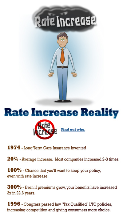 Long Term Care Insurance Rate Increases