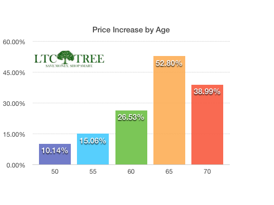 increase-by-age